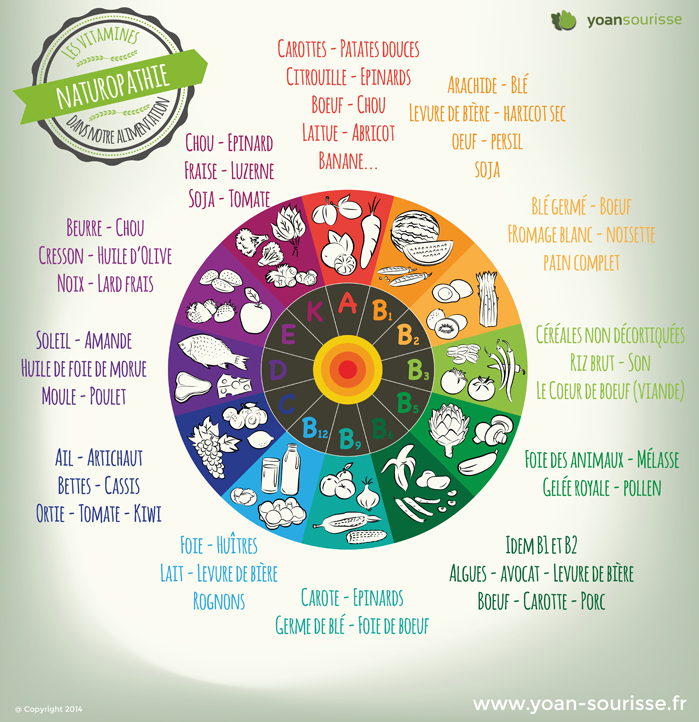 Vitamines dans notre alimentation